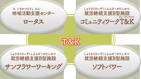 T&K相関図